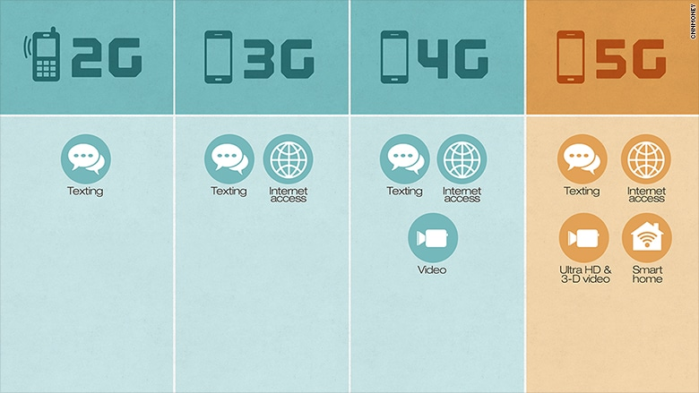 the history of  5G