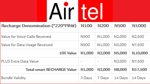 How to activate Airtel SmartRecharge with *220*PIN# and get 10x bonus