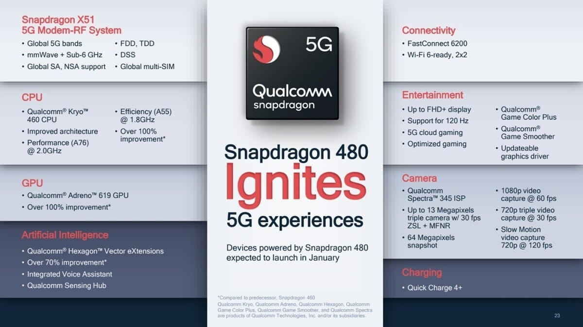 Snapdragon 480 8nm 5G processor features